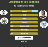 Joelinton vs Jeff Hendrick h2h player stats