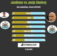 Joelinton vs Jonjo Shelvey h2h player stats