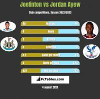 Joelinton vs Jordan Ayew h2h player stats