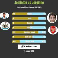 Joelinton vs Jorginho h2h player stats