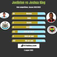 Joelinton vs Joshua King h2h player stats