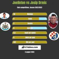 Joelinton vs Josip Drmic h2h player stats