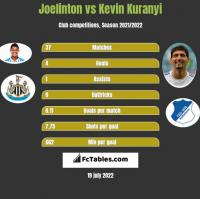 Joelinton vs Kevin Kuranyi h2h player stats
