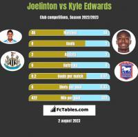 Joelinton vs Kyle Edwards h2h player stats