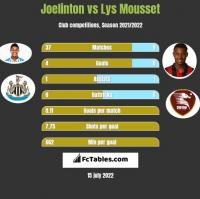 Joelinton vs Lys Mousset h2h player stats