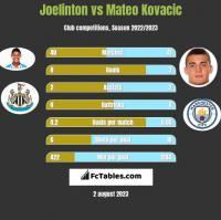 Joelinton vs Mateo Kovacic h2h player stats