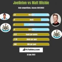 Joelinton vs Matt Ritchie h2h player stats