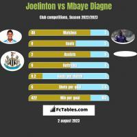 Joelinton vs Mbaye Diagne h2h player stats