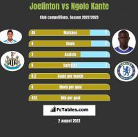 Joelinton vs Ngolo Kante h2h player stats