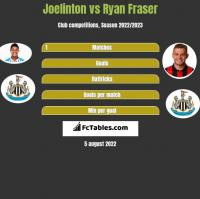 Joelinton vs Ryan Fraser h2h player stats