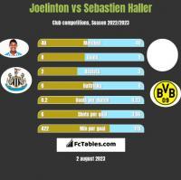 Joelinton vs Sebastien Haller h2h player stats