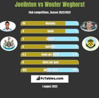 Joelinton vs Wouter Weghorst h2h player stats