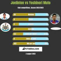 Joelinton vs Yoshinori Muto h2h player stats