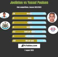 Joelinton vs Yussuf Poulsen h2h player stats