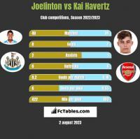 Joelinton vs Kai Havertz h2h player stats