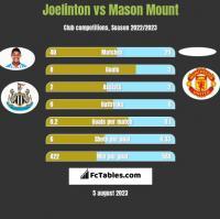 Joelinton vs Mason Mount h2h player stats