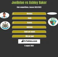 Joelinton vs Ashley Baker h2h player stats
