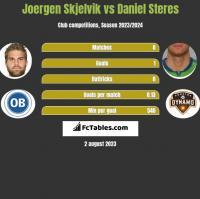 Joergen Skjelvik vs Daniel Steres h2h player stats