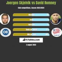 Joergen Skjelvik vs David Romney h2h player stats