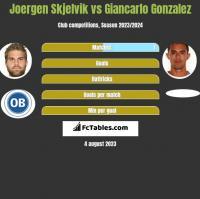 Joergen Skjelvik vs Giancarlo Gonzalez h2h player stats