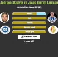 Joergen Skjelvik vs Jacob Barrett Laursen h2h player stats