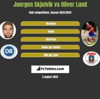 Joergen Skjelvik vs Oliver Lund h2h player stats