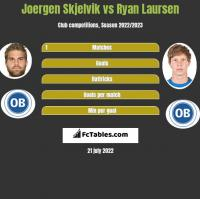 Joergen Skjelvik vs Ryan Laursen h2h player stats