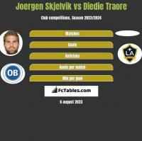 Joergen Skjelvik vs Diedie Traore h2h player stats