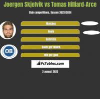 Joergen Skjelvik vs Tomas Hilliard-Arce h2h player stats
