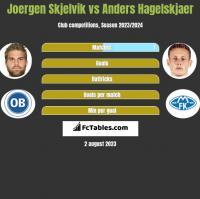 Joergen Skjelvik vs Anders Hagelskjaer h2h player stats