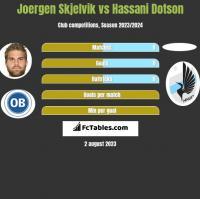 Joergen Skjelvik vs Hassani Dotson h2h player stats