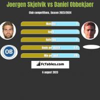 Joergen Skjelvik vs Daniel Obbekjaer h2h player stats