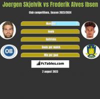 Joergen Skjelvik vs Frederik Alves Ibsen h2h player stats