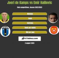 Joeri de Kamps vs Emir Halilovic h2h player stats