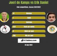 Joeri de Kamps vs Erik Daniel h2h player stats