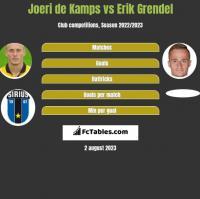 Joeri de Kamps vs Erik Grendel h2h player stats