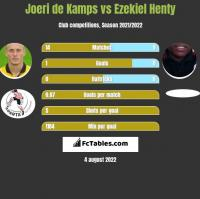 Joeri de Kamps vs Ezekiel Henty h2h player stats