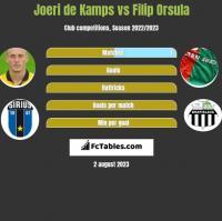 Joeri de Kamps vs Filip Orsula h2h player stats