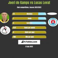 Joeri de Kamps vs Lucas Lovat h2h player stats
