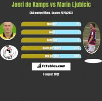 Joeri de Kamps vs Marin Ljubicic h2h player stats