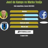 Joeri de Kamps vs Marko Tesija h2h player stats