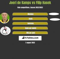 Joeri de Kamps vs Filip Hasek h2h player stats
