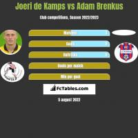 Joeri de Kamps vs Adam Brenkus h2h player stats