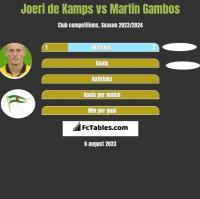 Joeri de Kamps vs Martin Gambos h2h player stats