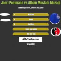 Joeri Poelmans vs Albian Mustafa Muzaqi h2h player stats