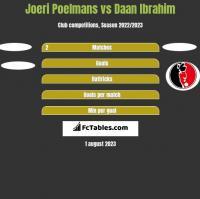 Joeri Poelmans vs Daan Ibrahim h2h player stats