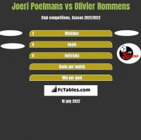 Joeri Poelmans vs Olivier Rommens h2h player stats