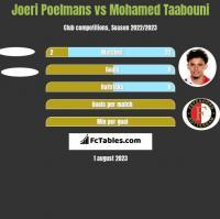 Joeri Poelmans vs Mohamed Taabouni h2h player stats