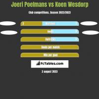 Joeri Poelmans vs Koen Wesdorp h2h player stats