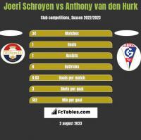 Joeri Schroyen vs Anthony van den Hurk h2h player stats